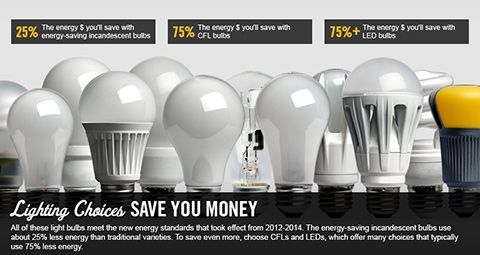 Easy Home Energy Savings With Efficient Lighting