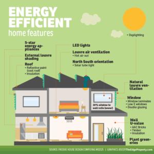 Energy Efficient Home Features_infograph_desktop